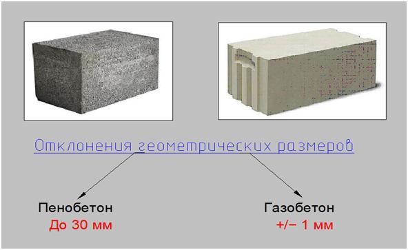 Газобетон или пенобетон, отличие в геометрических размерах